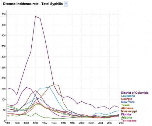 Graph of Syphilis in the US