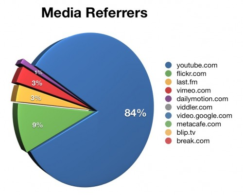 Media Referrers