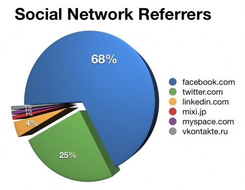 Social Network Referrers
