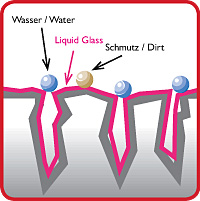 How Liquid Glass Works