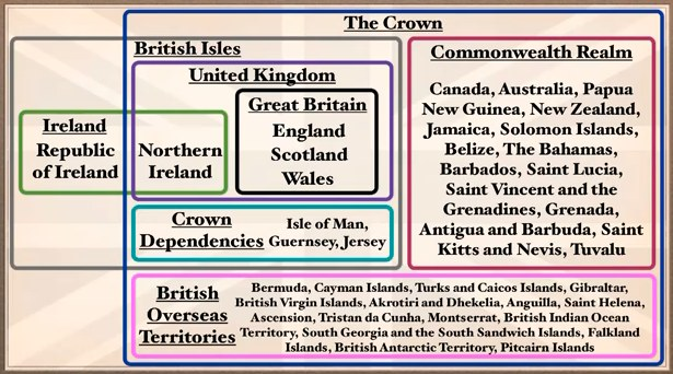 Difference between the United Kingdom, Great Britain and England