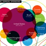 The Global Economy: 10 Astounding Infographics Comparing Money Matters Around the World